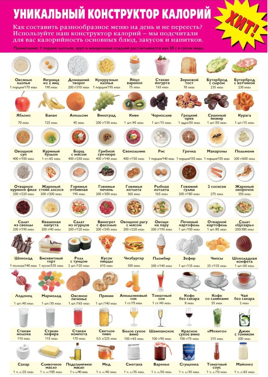 Картинки с таблицами калорийности продуктов