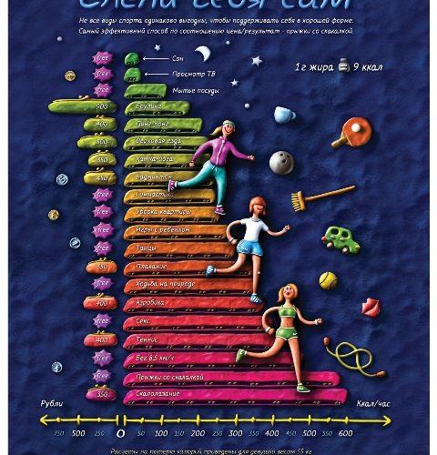 Инфографика о том, как похудеть