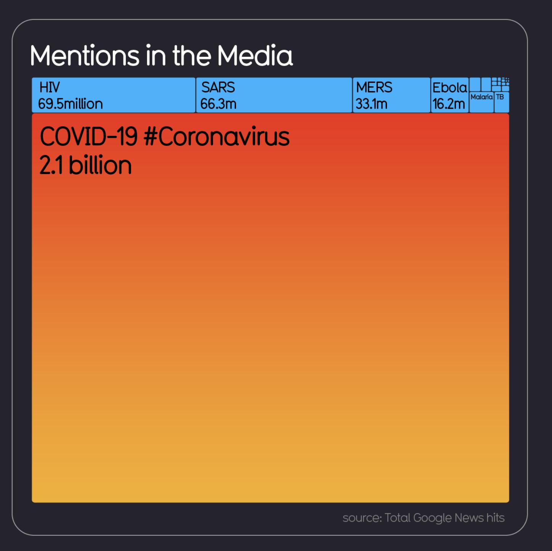 коронавирус и медиа